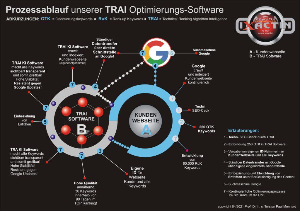 TRAI SOftware